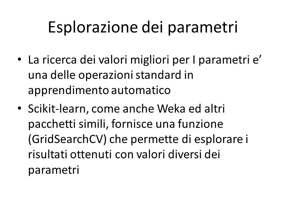 Esplorazione dei parametri La ricerca dei valori migliori per I parametri e' una delle operazioni standard in apprendimento automatico Scikit-learn, c