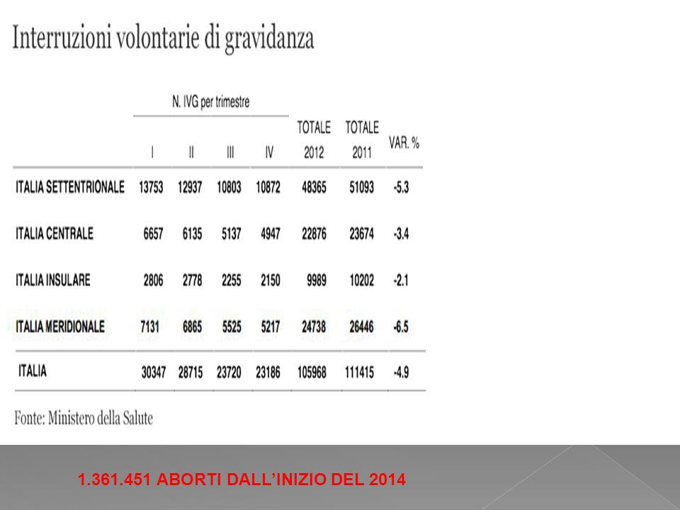 1.361.451 ABORTI DALL'INIZIO DEL 2014