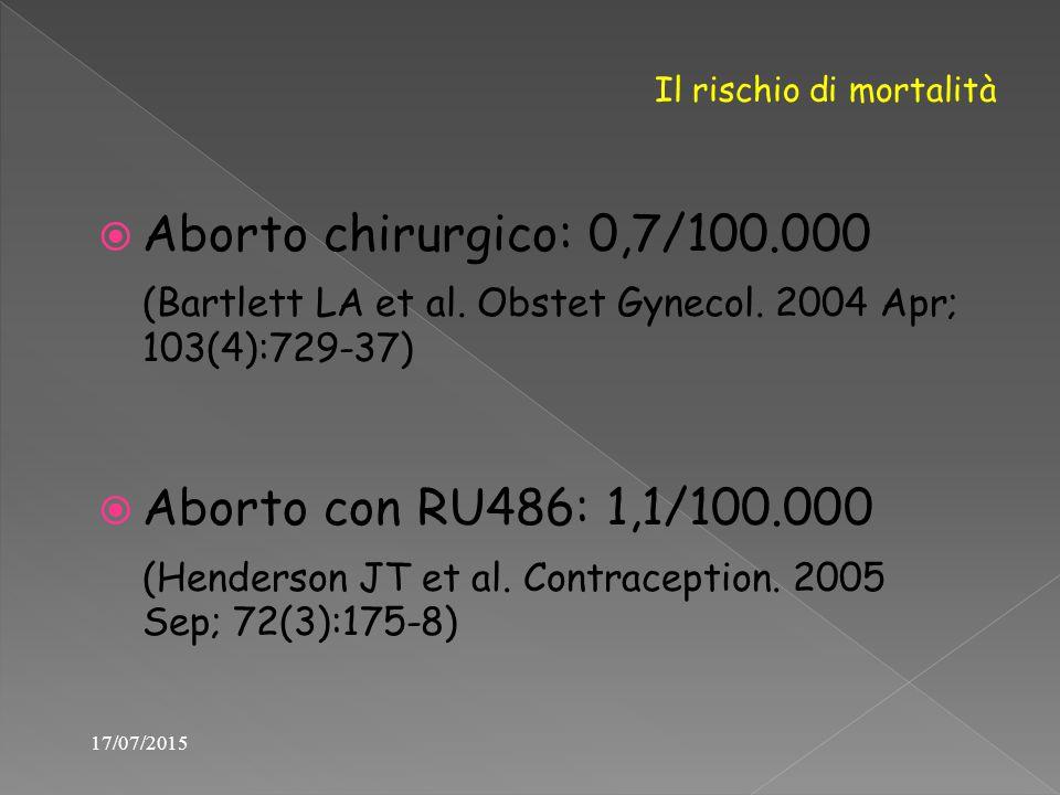  Aborto chirurgico: 0,7/100.000 (Bartlett LA et al. Obstet Gynecol. 2004 Apr; 103(4):729-37)  Aborto con RU486: 1,1/100.000 (Henderson JT et al. Con