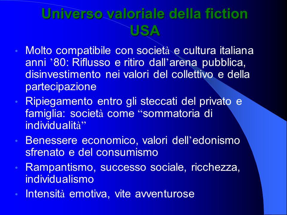 Universo valoriale della fiction USA Molto compatibile con societ à e cultura italiana anni ' 80: Riflusso e ritiro dall ' arena pubblica, disinvestim