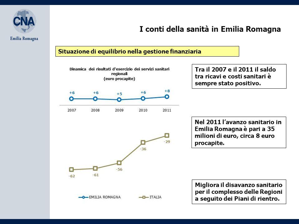 I conti della sanità in Emilia Romagna La spesa sanitaria in Emilia Romagna cresce più velocemente Tra il 2007 e il 2011 la spesa sanitaria in Emilia Romagna è aumentata dell'11,4% (+8% Italia).