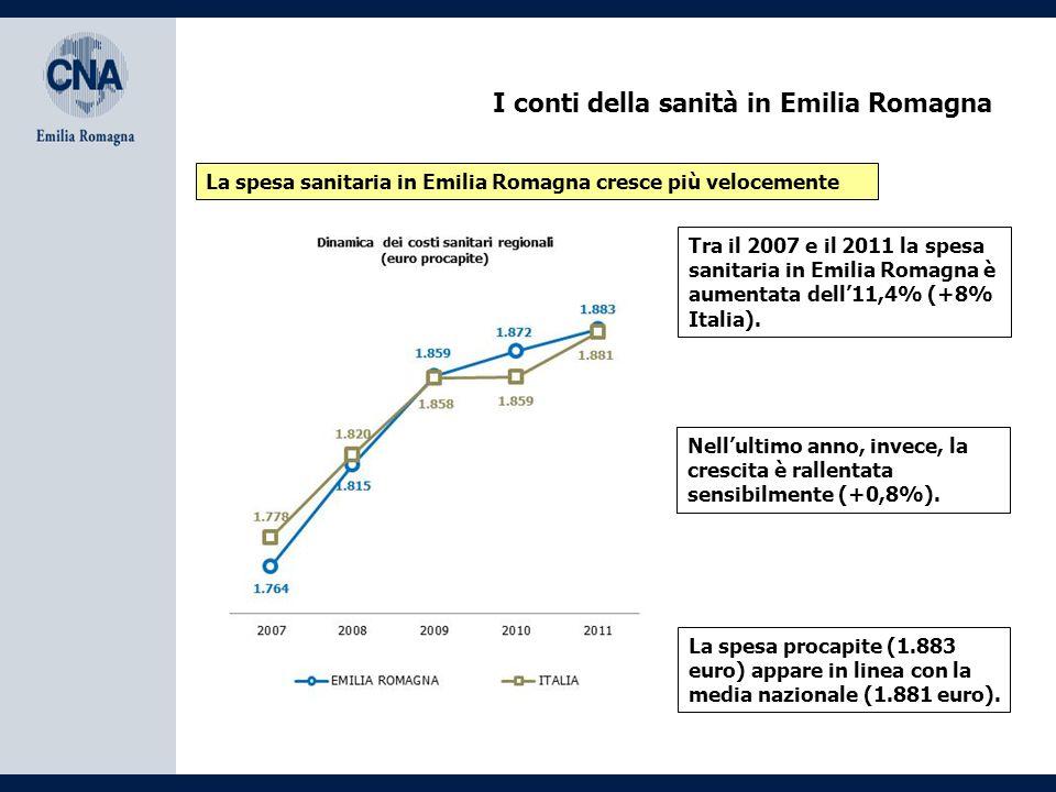 I conti della sanità in Emilia Romagna È un modello fortemente orientato verso la gestione pubblica I costi dell'assistenza diretta rappresentano ben il 71,3% deli costi sanitari complessivi (64,4% in Italia).