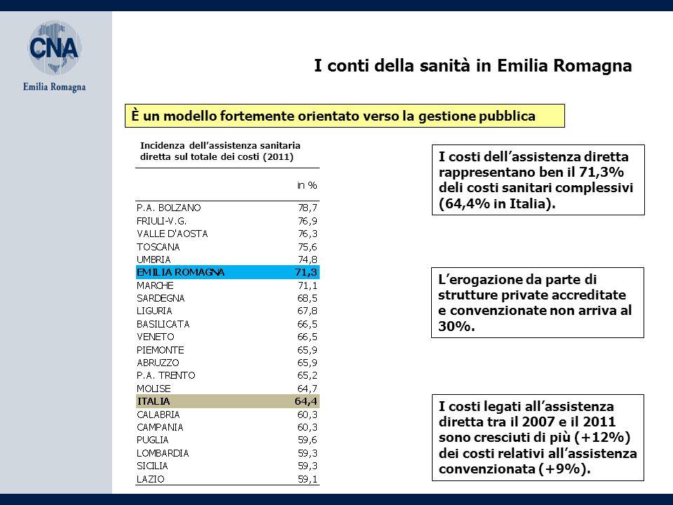 I conti della sanità in Emilia Romagna Elevata spesa per personale e per beni e servizi sanitari Personale sanitario (2011)Beni e servizi sanitari (2011) Trattandosi di un modello organizzativo fortemente improntato sull'assistenza diretta da parte dell'operatore pubblico, i costi per il personale e per l'acquisto di beni e servizi risultano superiori alla media nazionale.