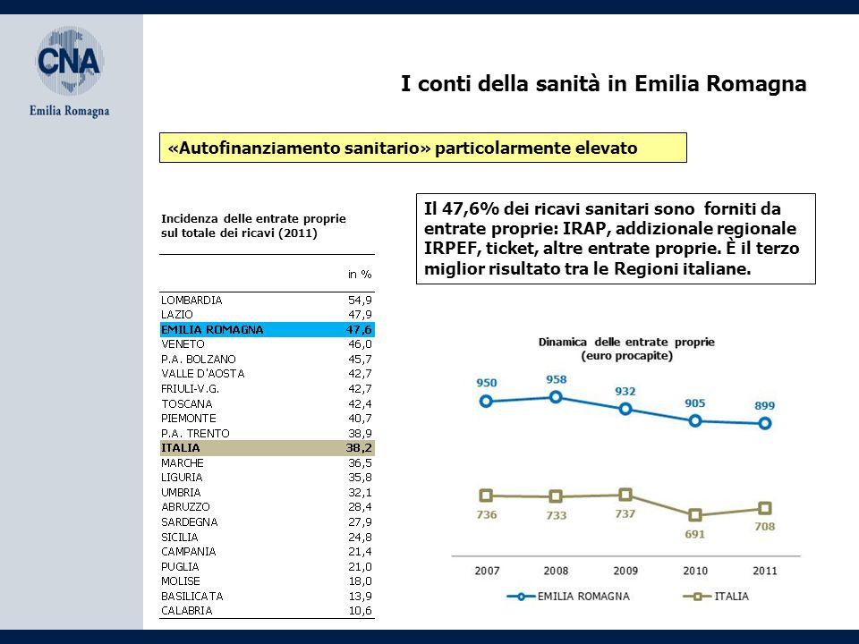 I conti della sanità in Emilia Romagna «Autofinanziamento sanitario» particolarmente elevato Incidenza delle entrate proprie sul totale dei ricavi (2011) Il 47,6% dei ricavi sanitari sono forniti da entrate proprie: IRAP, addizionale regionale IRPEF, ticket, altre entrate proprie.
