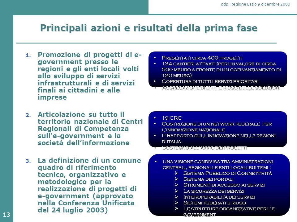 13 gdp, Regione Lazio 9 dicembre 2003 Principali azioni e risultati della prima fase 1. Promozione di progetti di e- government presso le regioni e gl