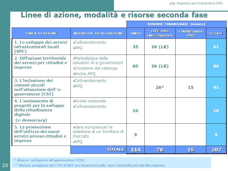 23 gdp, Regione Lazio 9 dicembre 2003 Linee di azione, modalità e risorse seconda fase RISORSE FINANZIARIE (meuro) LINEA DI AZIONE MODALITA' DI ATTUAZ