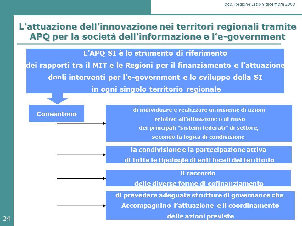 24 gdp, Regione Lazio 9 dicembre 2003 L'attuazione dell'innovazione nei territori regionali tramite APQ per la società dell'informazione e l'e-governm