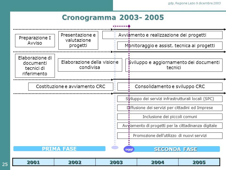 25 gdp, Regione Lazio 9 dicembre 2003 Cronogramma 2003- 2005 20012002200320042005 Preparazione I Avviso Presentazione e valutazione progetti Avviament