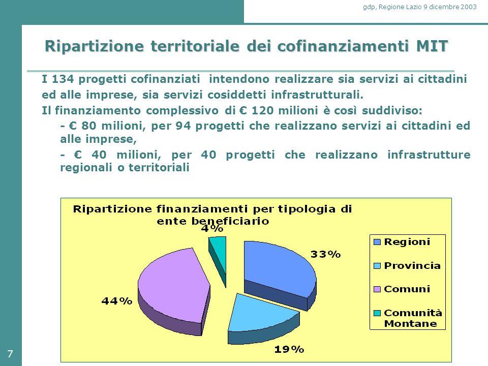 8 gdp, Regione Lazio 9 dicembre 2003 I risultati della prima fase nella Regione Lazio Presentati da enti del territorio della Regione Lazio 32 progetti Coinvolte tutte le province e il 90% dei comuni Cofinanziati 19 progetti per una quota MIT di 10.320.000 € destinati agli enti del territorio regionale