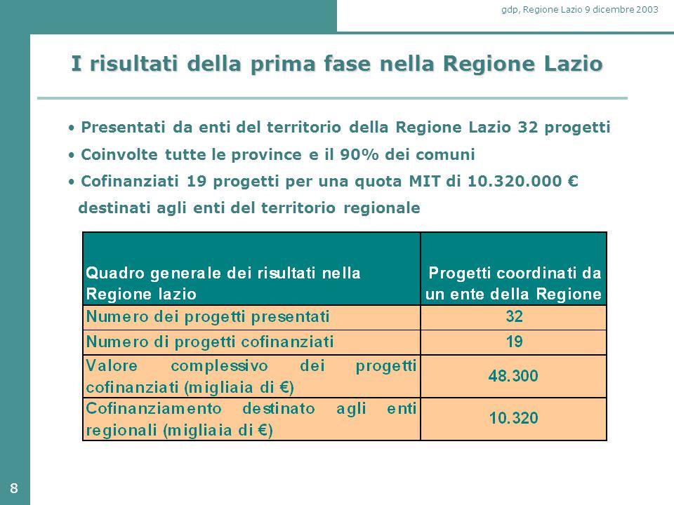 8 gdp, Regione Lazio 9 dicembre 2003 I risultati della prima fase nella Regione Lazio Presentati da enti del territorio della Regione Lazio 32 progett