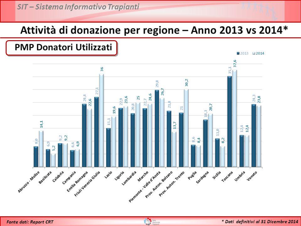 SIT – Sistema Informativo Trapianti * Dati definitivi al 31 Dicembre 2014 Fonte dati: Report CRT PMP Donatori Utilizzati Attività di donazione per regione – Anno 2013 vs 2014*