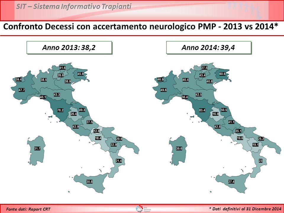 SIT – Sistema Informativo Trapianti * Dati definitivi al 31 Dicembre 2014 Fonte dati: Report CRT Anno 2013: 38,2 Confronto Decessi con accertamento neurologico PMP - 2013 vs 2014* Anno 2014: 39,4