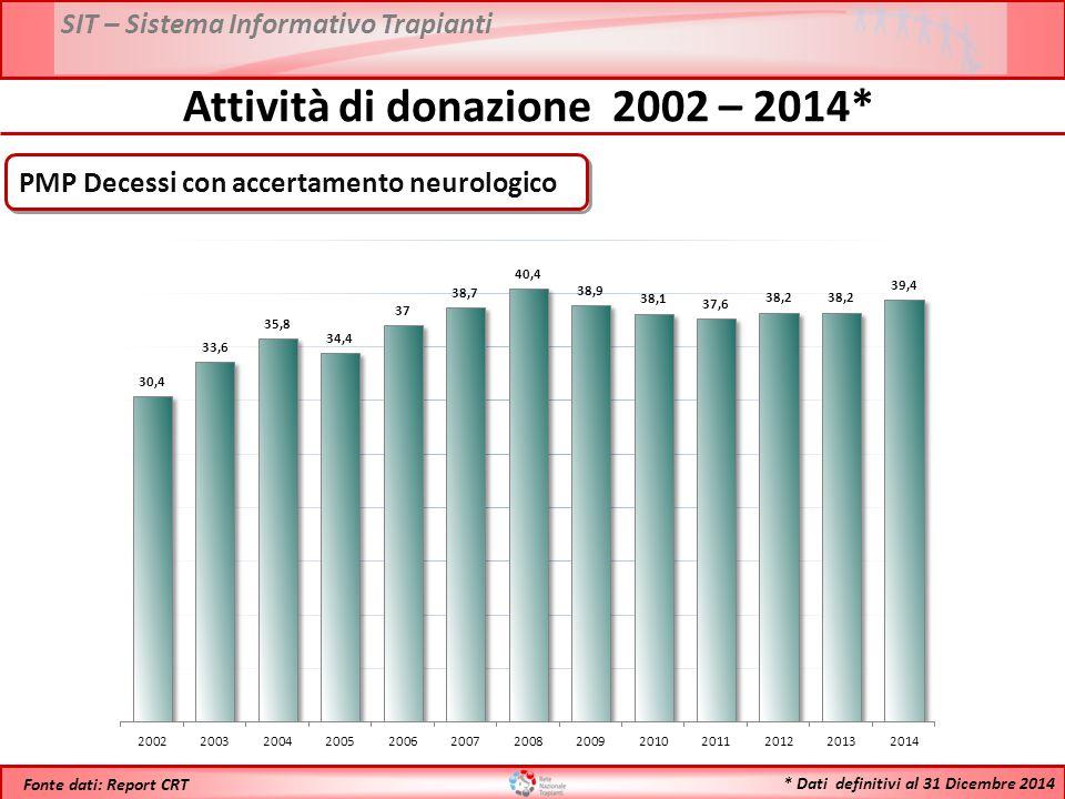 * Dati definitivi al 31 Dicembre 2014 Fonte dati: Report CRT PMP Decessi con accertamento neurologico Attività di donazione 2002 – 2014*