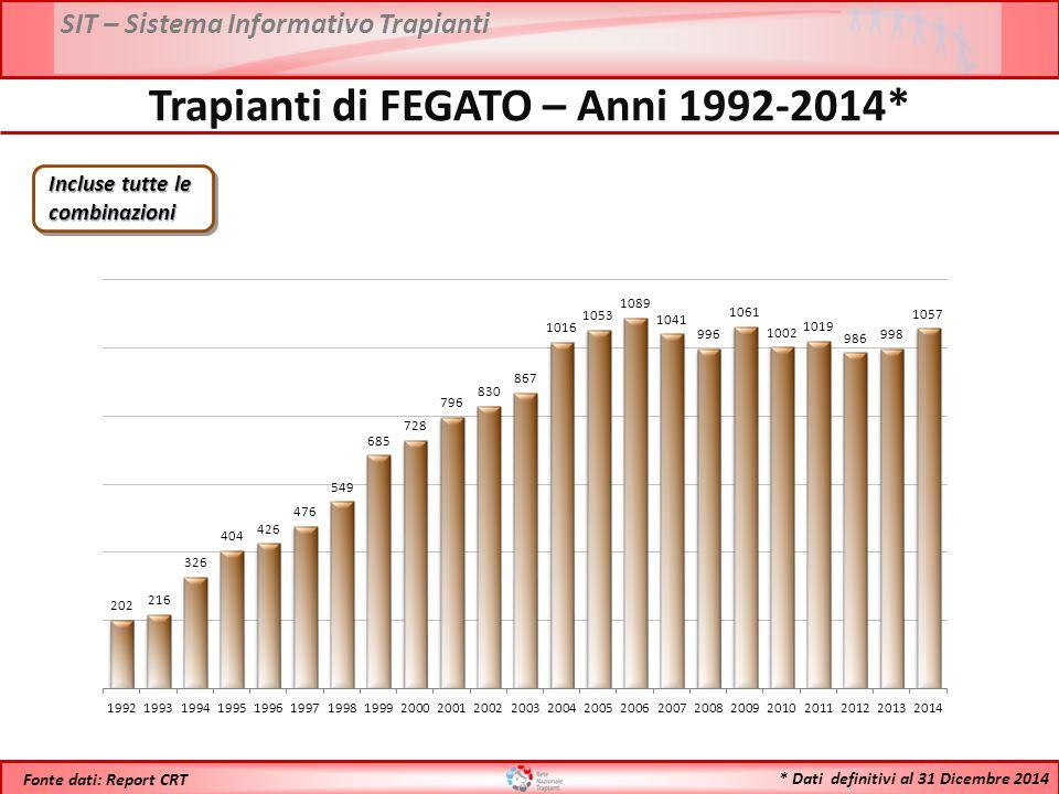 SIT – Sistema Informativo Trapianti * Dati definitivi al 31 Dicembre 2014 Fonte dati: Report CRT Trapianti di FEGATO – Anni 1992-2014* Incluse tutte le combinazioni