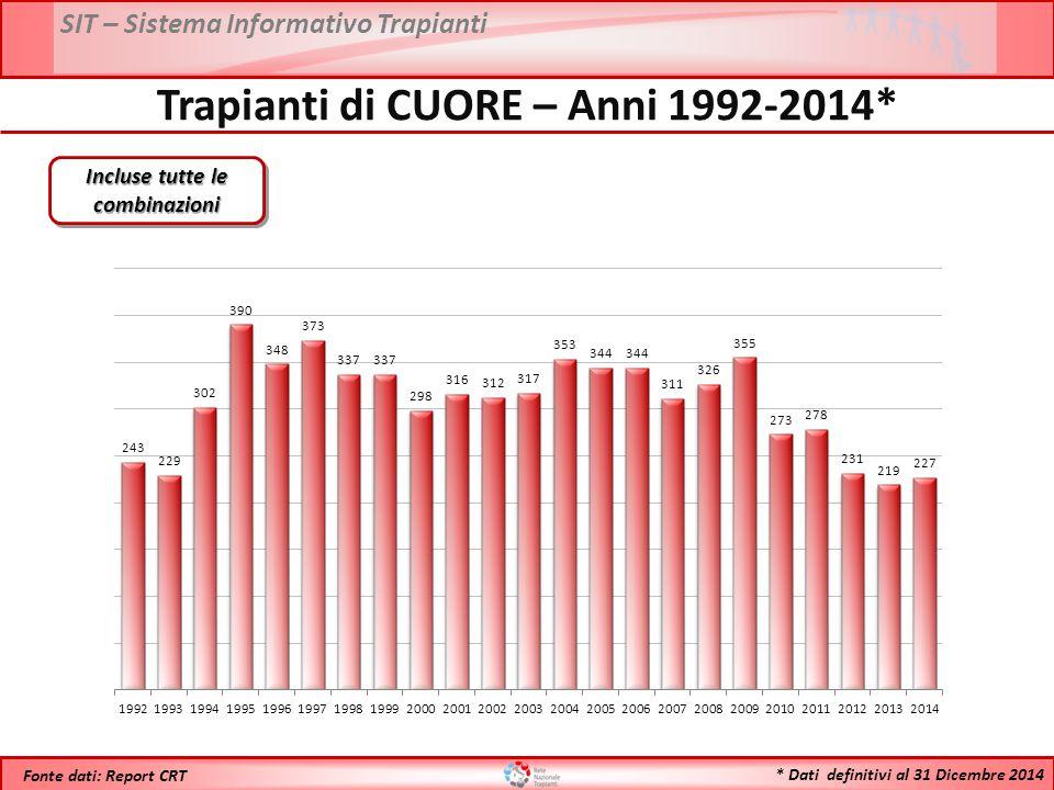 SIT – Sistema Informativo Trapianti * Dati definitivi al 31 Dicembre 2014 Fonte dati: Report CRT Trapianti di CUORE – Anni 1992-2014* Incluse tutte le combinazioni