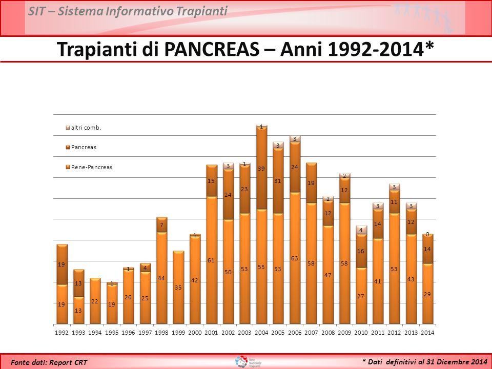 SIT – Sistema Informativo Trapianti * Dati definitivi al 31 Dicembre 2014 Fonte dati: Report CRT Trapianti di PANCREAS – Anni 1992-2014*