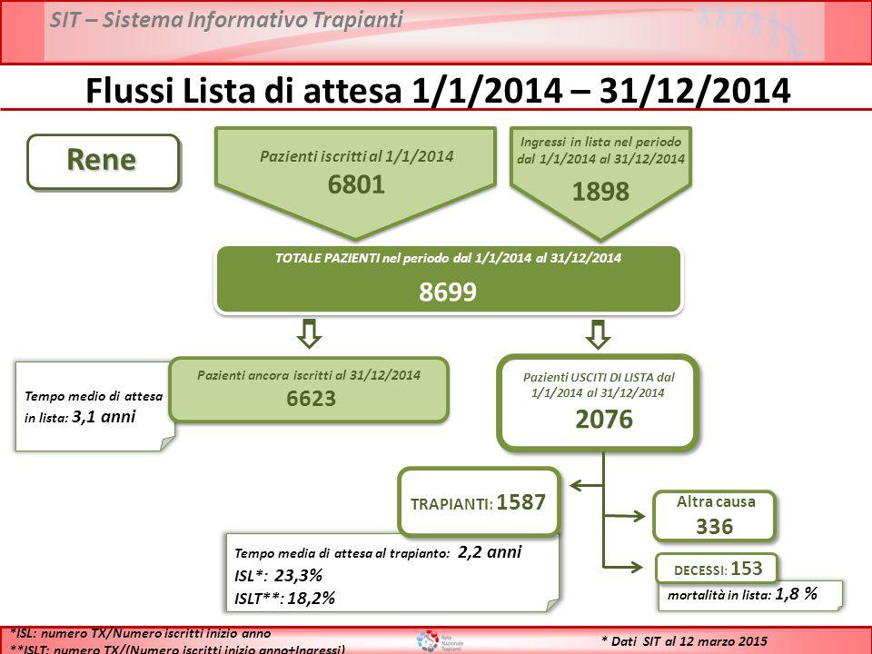 SIT – Sistema Informativo Trapianti * Dati SIT al 12 marzo 2015Rene TOTALE PAZIENTI nel periodo dal 1/1/2014 al 31/12/2014 8699 TOTALE PAZIENTI nel periodo dal 1/1/2014 al 31/12/2014 8699 Tempo medio di attesa in lista: 3,1 anni Pazienti ancora iscritti al 31/12/2014 6623 Pazienti ancora iscritti al 31/12/2014 6623 Pazienti USCITI DI LISTA dal 1/1/2014 al 31/12/2014 2076 Pazienti USCITI DI LISTA dal 1/1/2014 al 31/12/2014 2076 Tempo media di attesa al trapianto: 2,2 anni ISL*: 23,3% ISLT**: 18,2% TRAPIANTI: 1587 mortalità in lista: 1,8 % DECESSI: 153 Altra causa 336 *ISL: numero TX/Numero iscritti inizio anno **ISLT: numero TX/(Numero iscritti inizio anno+Ingressi) Flussi Lista di attesa 1/1/2014 – 31/12/2014 Pazienti iscritti al 1/1/2014 6801 Ingressi in lista nel periodo dal 1/1/2014 al 31/12/2014 1898