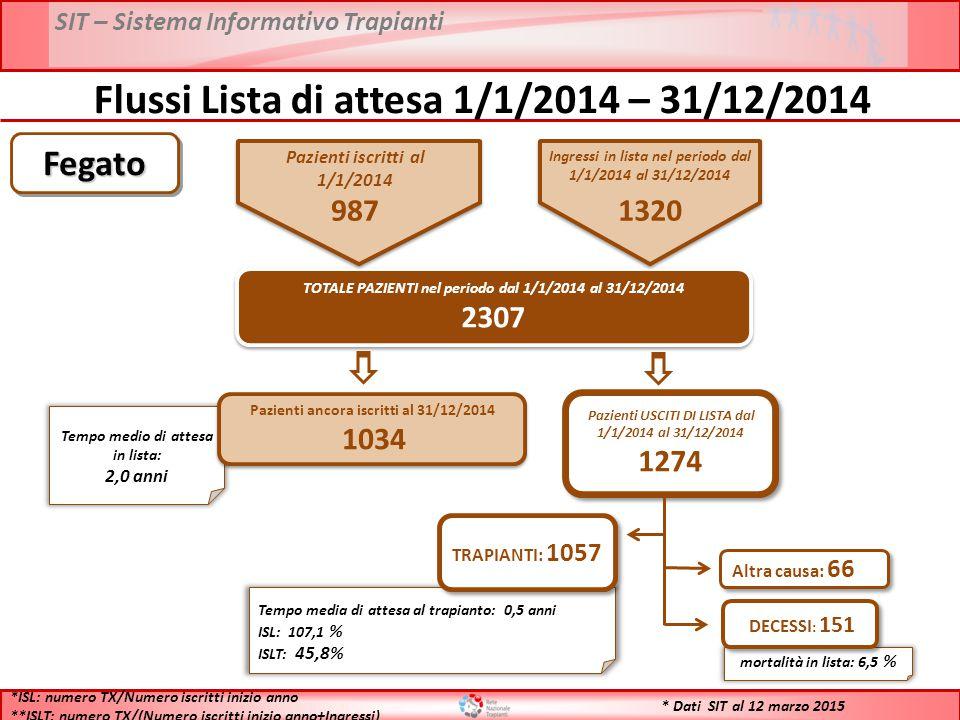 SIT – Sistema Informativo Trapianti * Dati SIT al 12 marzo 2015 Flussi Lista di attesa 1/1/2014 – 31/12/2014 TOTALE PAZIENTI nel periodo dal 1/1/2014 al 31/12/2014 2307 TOTALE PAZIENTI nel periodo dal 1/1/2014 al 31/12/2014 2307 Tempo medio di attesa in lista: 2,0 anni Pazienti ancora iscritti al 31/12/2014 1034 Pazienti ancora iscritti al 31/12/2014 1034 Pazienti USCITI DI LISTA dal 1/1/2014 al 31/12/2014 1274 Pazienti USCITI DI LISTA dal 1/1/2014 al 31/12/2014 1274 Tempo media di attesa al trapianto: 0,5 anni ISL: 107,1 % ISLT: 45,8% TRAPIANTI: 1057 mortalità in lista: 6,5 % DECESSI : 151 Altra causa: 66 *ISL: numero TX/Numero iscritti inizio anno **ISLT: numero TX/(Numero iscritti inizio anno+Ingressi) FegatoFegato Pazienti iscritti al 1/1/2014 987 Ingressi in lista nel periodo dal 1/1/2014 al 31/12/2014 1320
