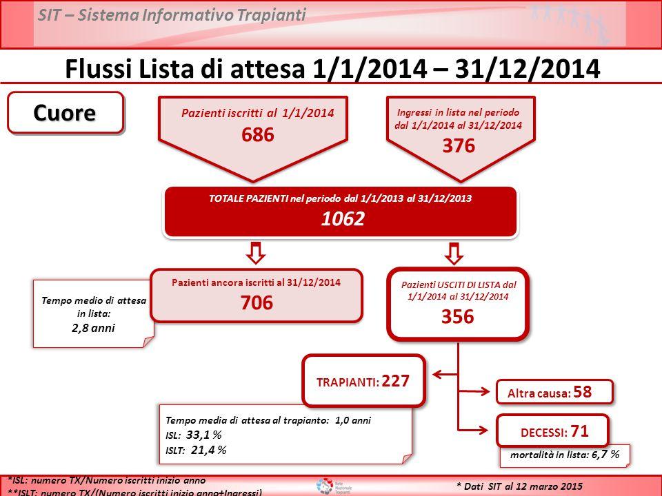 SIT – Sistema Informativo Trapianti * Dati SIT al 12 marzo 2015 Flussi Lista di attesa 1/1/2014 – 31/12/2014 TOTALE PAZIENTI nel periodo dal 1/1/2013 al 31/12/2013 1062 TOTALE PAZIENTI nel periodo dal 1/1/2013 al 31/12/2013 1062 Tempo medio di attesa in lista: 2,8 anni Pazienti ancora iscritti al 31/12/2014 706 Pazienti ancora iscritti al 31/12/2014 706 Tempo media di attesa al trapianto: 1,0 anni ISL: 33,1 % ISLT: 21,4 % TRAPIANTI: 227 mortalità in lista: 6,7 % DECESSI: 71 Altra causa: 58 *ISL: numero TX/Numero iscritti inizio anno **ISLT: numero TX/(Numero iscritti inizio anno+Ingressi) CuoreCuore Pazienti USCITI DI LISTA dal 1/1/2014 al 31/12/2014 356 Pazienti USCITI DI LISTA dal 1/1/2014 al 31/12/2014 356 Pazienti iscritti al 1/1/2014 686 Ingressi in lista nel periodo dal 1/1/2014 al 31/12/2014 376