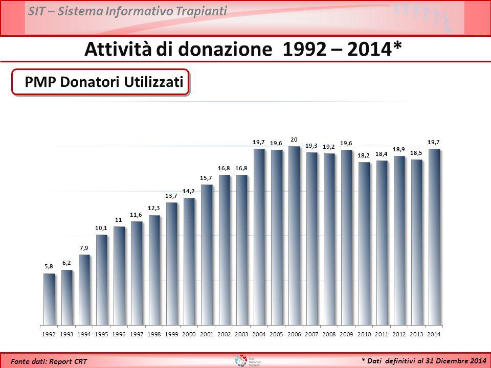 SIT – Sistema Informativo Trapianti * Dati definitivi al 31 Dicembre 2014 Fonte dati: Report CRT Attività di donazione 1992 – 2014* PMP Donatori Utilizzati