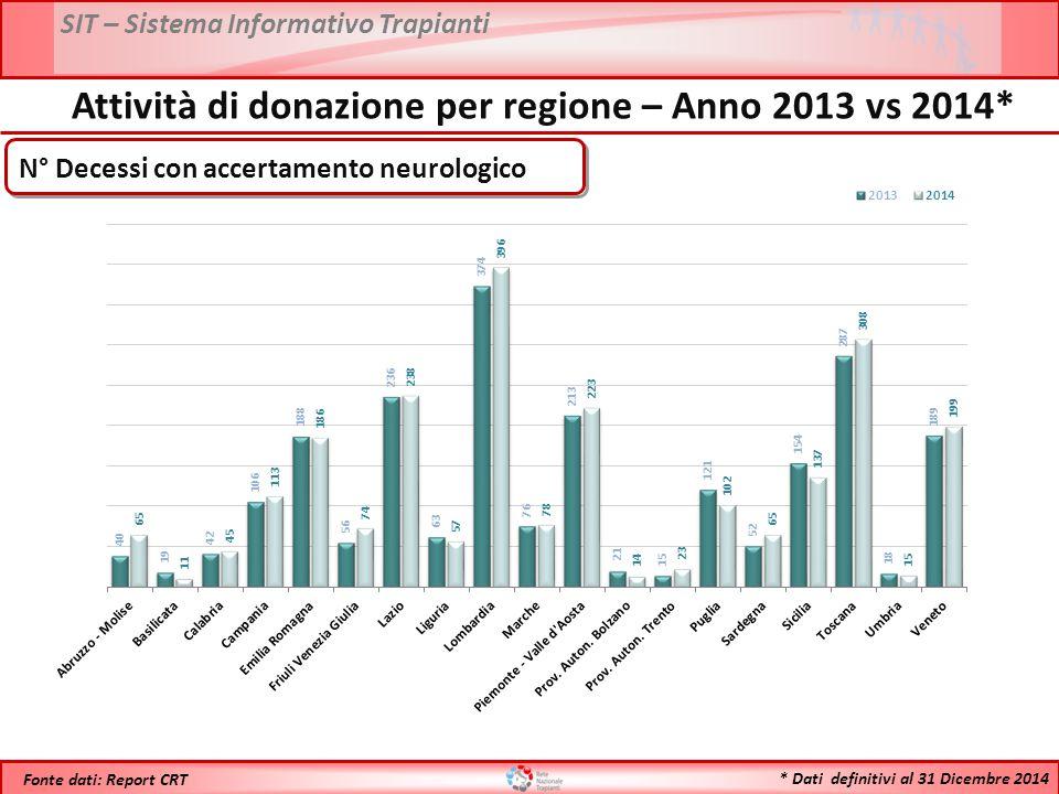 SIT – Sistema Informativo Trapianti * Dati definitivi al 31 Dicembre 2014 Fonte dati: Report CRT Attività di donazione per regione – Anno 2013 vs 2014* N° Decessi con accertamento neurologico