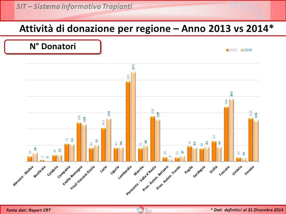 SIT – Sistema Informativo Trapianti * Dati definitivi al 31 Dicembre 2014 Fonte dati: Report CRT N° Donatori Attività di donazione per regione – Anno 2013 vs 2014*