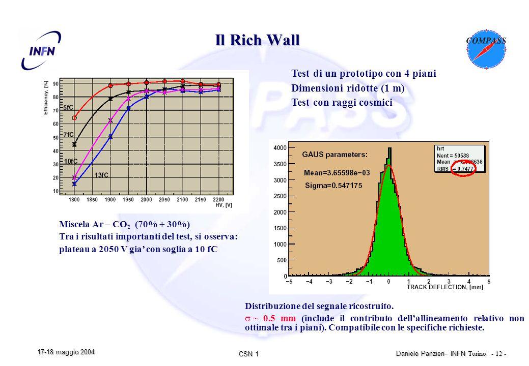 CSN 1 Daniele Panzieri – INFN Torino - 12 - 17-18 maggio 2004 Test di un prototipo con 4 piani Dimensioni ridotte (1 m) Test con raggi cosmici Miscela Ar – CO 2 (70% + 30%) Tra i risultati importanti del test, si osserva: plateau a 2050 V gia' con soglia a 10 fC Il Rich Wall Distribuzione del segnale ricostruito.