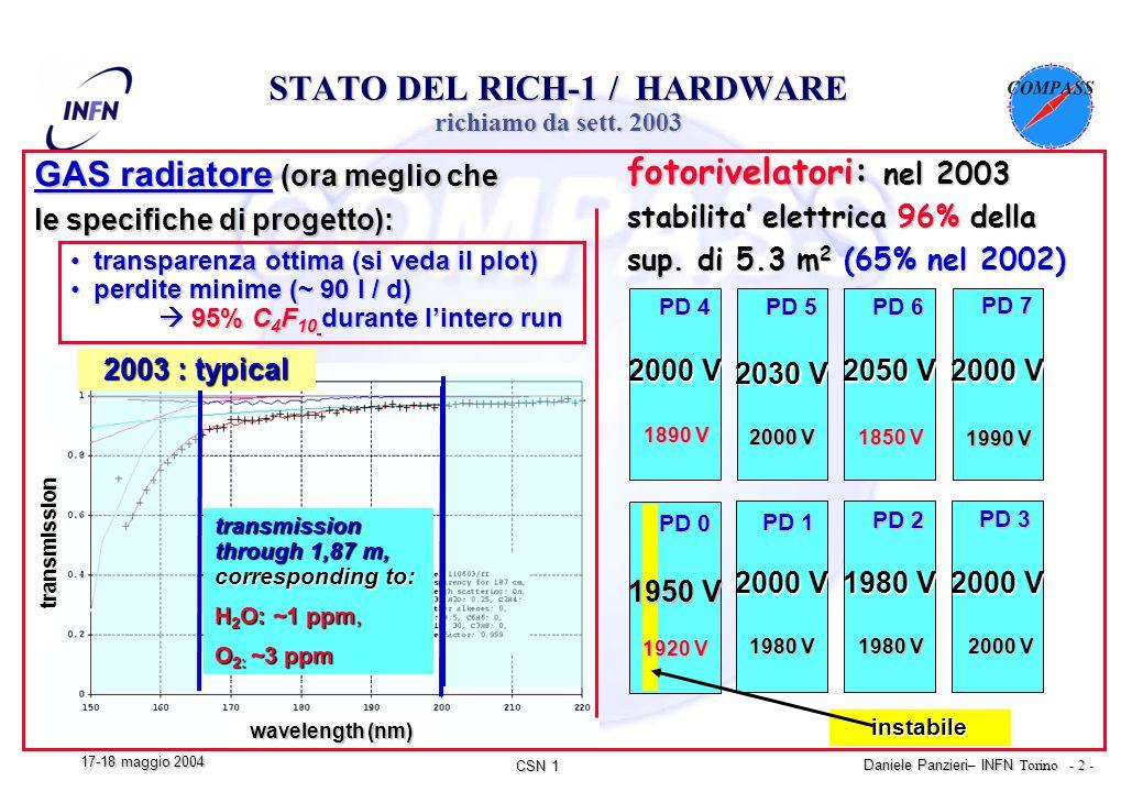 CSN 1 Daniele Panzieri – INFN Torino - 2 - 17-18 maggio 2004 STATO DEL RICH-1 / HARDWARE richiamo da sett.