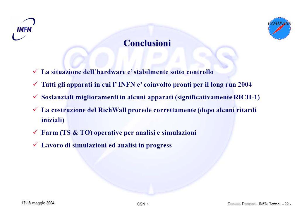CSN 1 Daniele Panzieri – INFN Torino - 22 - 17-18 maggio 2004 Conclusioni La situazione dell'hardware e' stabilmente sotto controllo Tutti gli apparati in cui l' INFN e' coinvolto pronti per il long run 2004 Sostanziali miglioramenti in alcuni apparati (significativamente RICH-1) La costruzione del RichWall procede correttamente (dopo alcuni ritardi iniziali) Farm (TS & TO) operative per analisi e simulazioni Lavoro di simulazioni ed analisi in progress