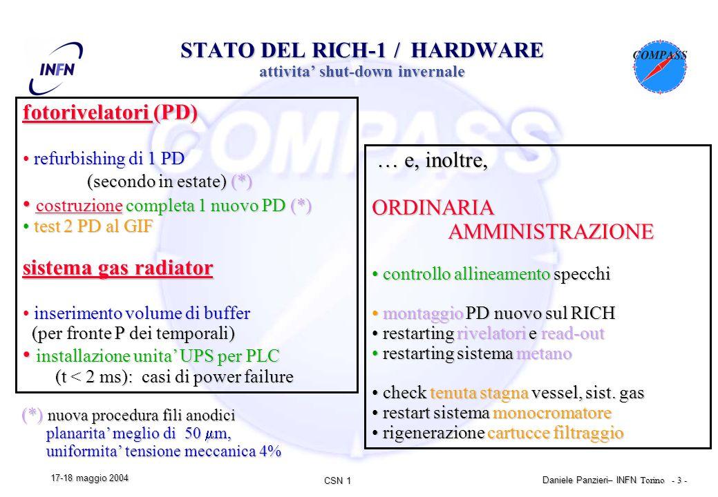 CSN 1 Daniele Panzieri – INFN Torino - 3 - 17-18 maggio 2004 STATO DEL RICH-1 / HARDWARE attivita' shut-down invernale fotorivelatori (PD) refurbishing di 1 PD refurbishing di 1 PD (secondo in estate) (*) (secondo in estate) (*) costruzione completa 1 nuovo PD (*) costruzione completa 1 nuovo PD (*) test 2 PD al GIF test 2 PD al GIF sistema gas radiator inserimento volume di buffer inserimento volume di buffer (per fronte P dei temporali) (per fronte P dei temporali) installazione unita' UPS per PLC installazione unita' UPS per PLC (t < 2 ms): casi di power failure (t < 2 ms): casi di power failure … e, inoltre, … e, inoltre,ORDINARIA AMMINISTRAZIONE AMMINISTRAZIONE controllo allineamento specchi controllo allineamento specchi montaggio PD nuovo sul RICH montaggio PD nuovo sul RICH restarting rivelatori e read-out restarting rivelatori e read-out restarting sistema metano restarting sistema metano check tenuta stagna vessel, sist.