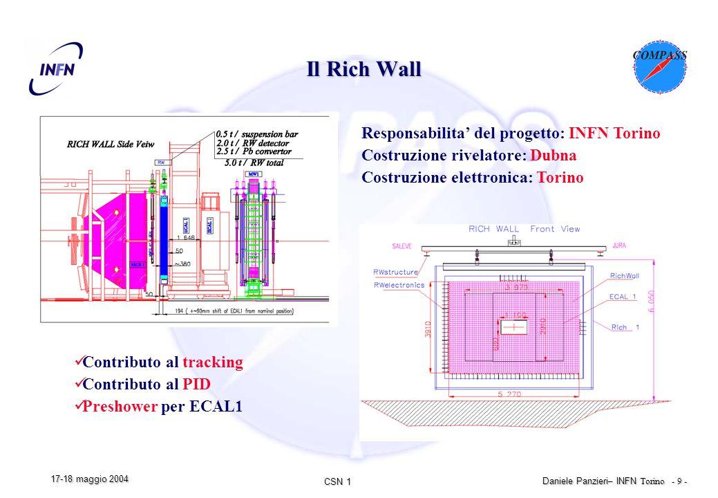 CSN 1 Daniele Panzieri – INFN Torino - 9 - 17-18 maggio 2004 Il Rich Wall Contributo al tracking Contributo al PID Preshower per ECAL1 Responsabilita' del progetto: INFN Torino Costruzione rivelatore: Dubna Costruzione elettronica: Torino