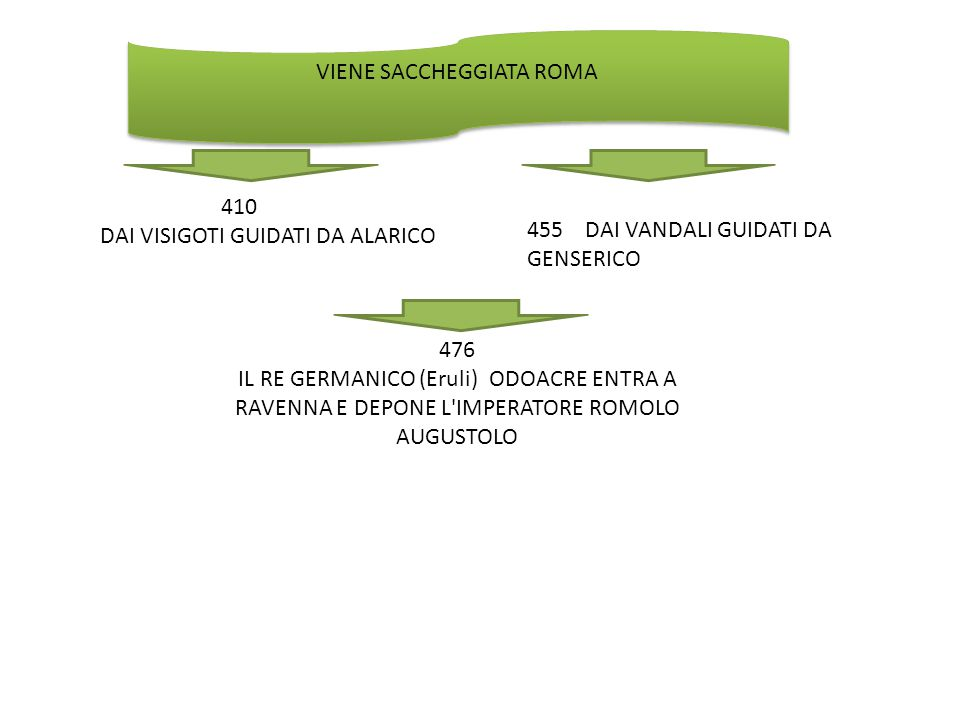 476 IL RE GERMANICO (Eruli) ODOACRE ENTRA A RAVENNA E DEPONE L'IMPERATORE ROMOLO AUGUSTOLO VIENE SACCHEGGIATA ROMA 410 DAI VISIGOTI GUIDATI DA ALARICO