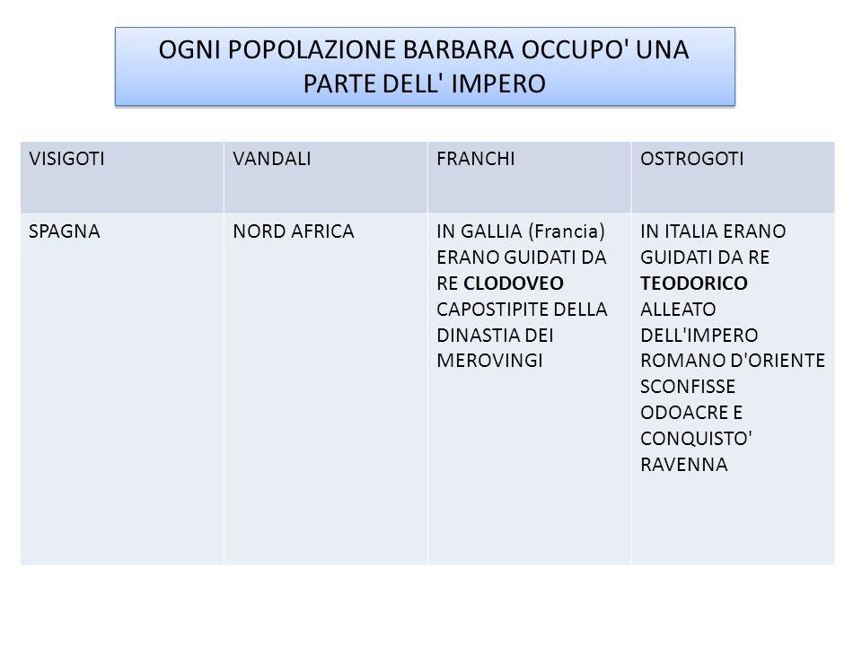 OGNI POPOLAZIONE BARBARA OCCUPO' UNA PARTE DELL' IMPERO VISIGOTIVANDALIFRANCHIOSTROGOTI SPAGNANORD AFRICAIN GALLIA (Francia) ERANO GUIDATI DA RE CLODO