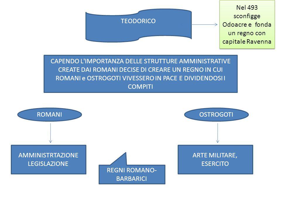 ROMANI AMMINISTRTAZIONE LEGISLAZIONE OSTROGOTI ARTE MILITARE, ESERCITO REGNI ROMANO- BARBARICI CAPENDO L'IMPORTANZA DELLE STRUTTURE AMMINISTRATIVE CRE