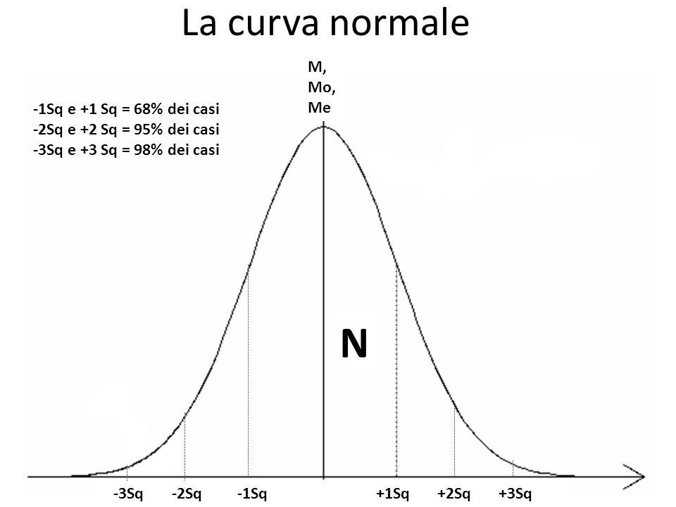 La curva normale M, Mo, Me -3Sq -2Sq -1Sq +1Sq +2Sq +3Sq N -1Sq e +1 Sq = 68% dei casi -2Sq e +2 Sq = 95% dei casi -3Sq e +3 Sq = 98% dei casi