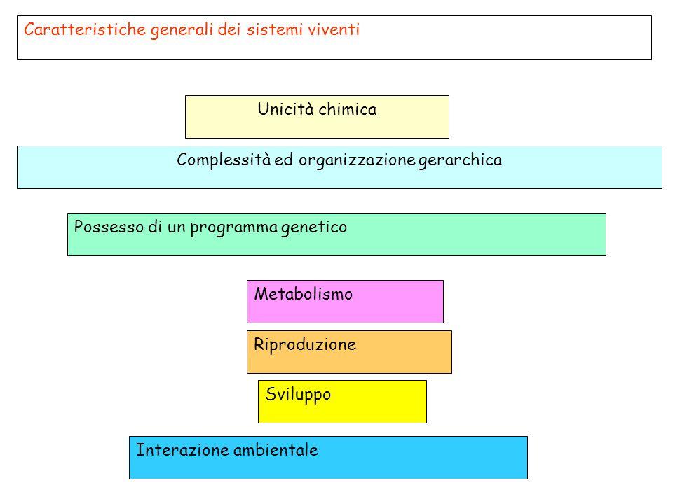 Caratteristiche generali dei sistemi viventi Unicità chimica Complessità ed organizzazione gerarchica Riproduzione Possesso di un programma genetico M