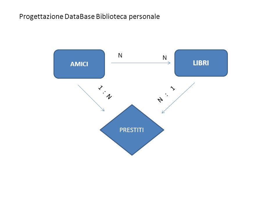 Progettazione DataBase Biblioteca personale AMICI LIBRI N 1 : N PRESTITI N : 1 N