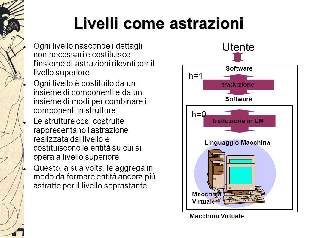 Livelli come astrazioni Ogni livello nasconde i dettagli non necessari e costituisce l'insieme di astrazioni rilevnti per il livello superiore Ogni li