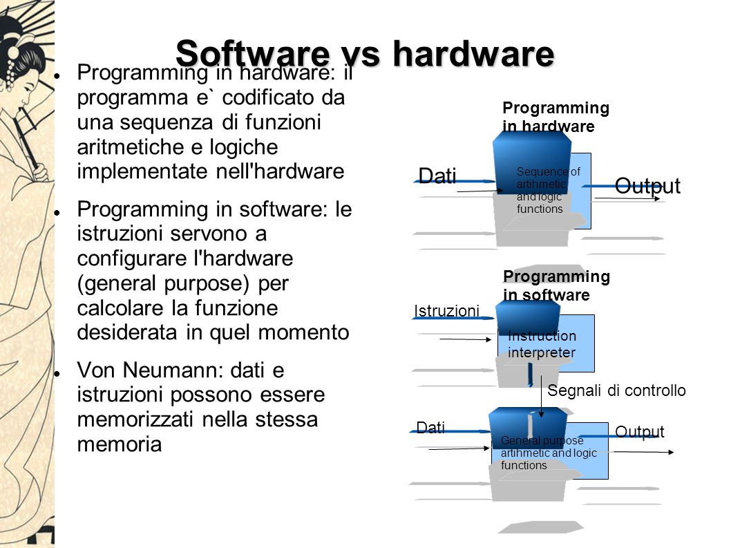 Software vs hardware Programming in hardware: il programma e` codificato da una sequenza di funzioni aritmetiche e logiche implementate nell hardware Programming in software: le istruzioni servono a configurare l hardware (general purpose) per calcolare la funzione desiderata in quel momento Von Neumann: dati e istruzioni possono essere memorizzati nella stessa memoria Programming in hardware Dati Output Istruzioni Dati Output Segnali di controllo Programming in software Instruction interpreter General purpose artihmetic and logic functions Sequence of artihmetic and logic functions