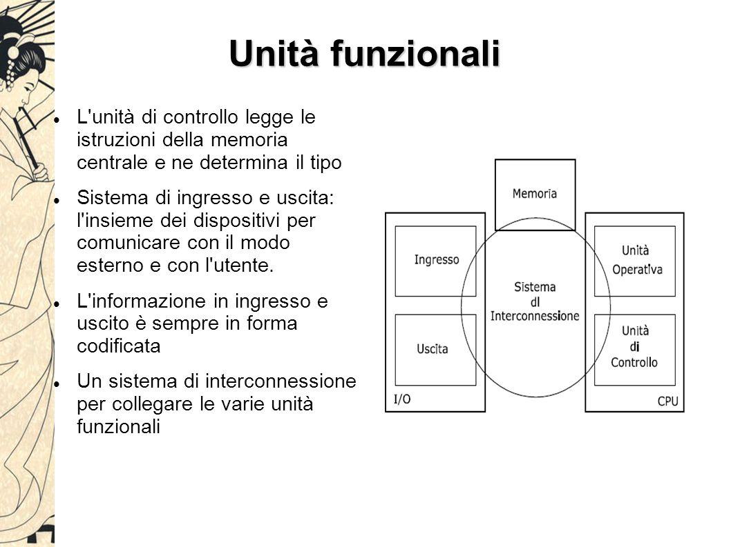 Unità funzionali L unità di controllo legge le istruzioni della memoria centrale e ne determina il tipo Sistema di ingresso e uscita: l insieme dei dispositivi per comunicare con il modo esterno e con l utente.