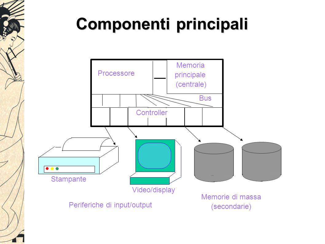 Componenti principali Video/display Periferiche di input/output Stampante (secondarie) Memorie di massa Processore Memoria (centrale) Bus principale Controller