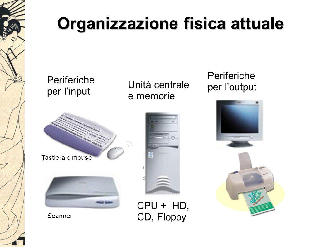 Organizzazione fisica attuale Periferiche per l'output Unità centrale e memorie Periferiche per l'input CPU + HD, CD, Floppy Tastiera e mouse Scanner