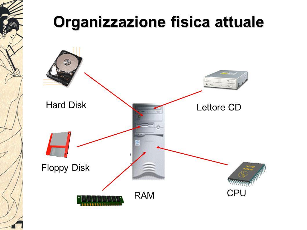 Organizzazione fisica attuale Hard Disk RAM CPU Lettore CD Floppy Disk