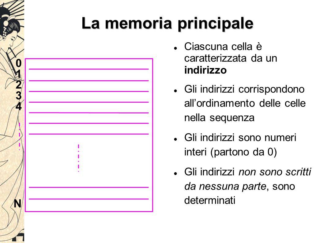 La memoria principale Ciascuna cella è caratterizzata da un indirizzo Gli indirizzi corrispondono all'ordinamento delle celle nella sequenza Gli indirizzi sono numeri interi (partono da 0) Gli indirizzi non sono scritti da nessuna parte, sono determinati 0 1 2 3 4 N