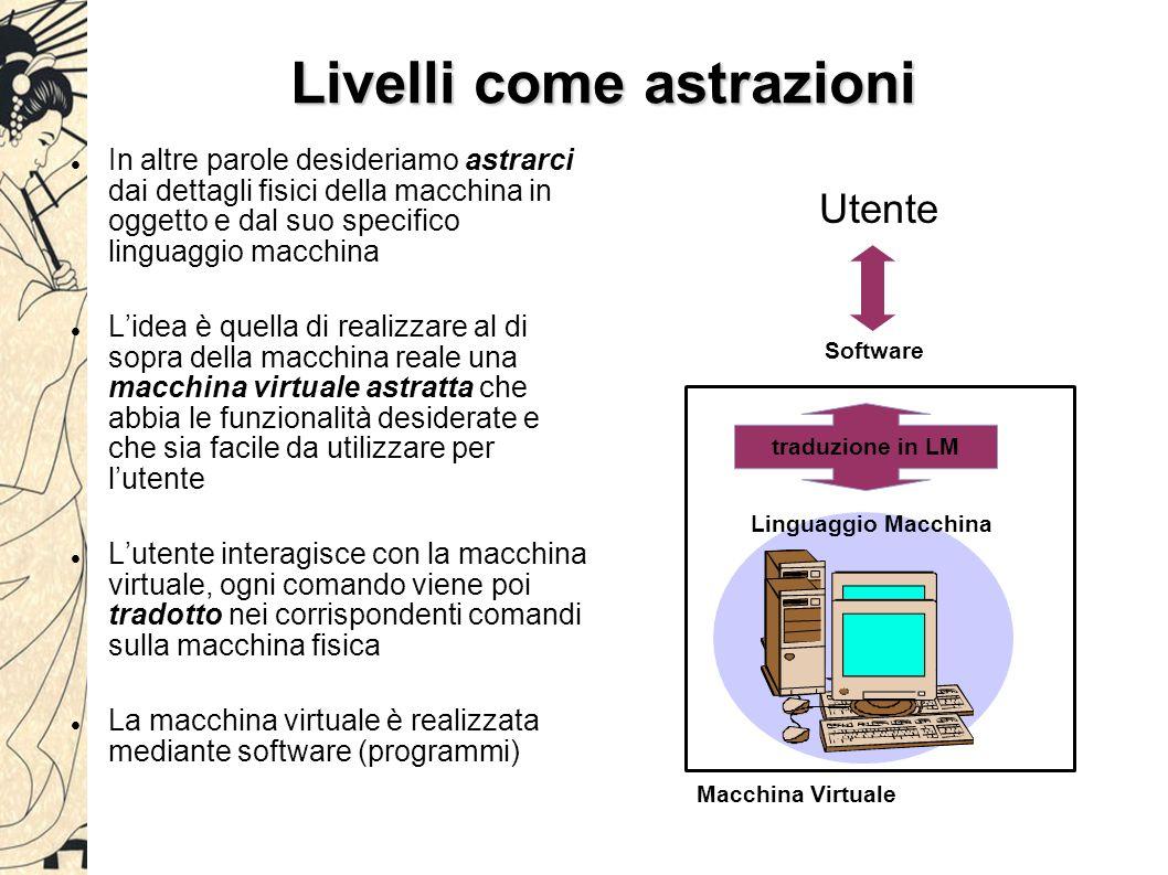 Livelli come astrazioni In altre parole desideriamo astrarci dai dettagli fisici della macchina in oggetto e dal suo specifico linguaggio macchina L'i