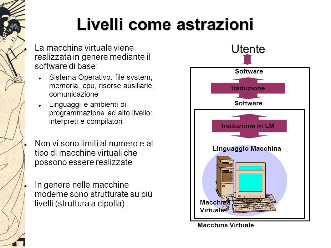 Livelli come astrazioni In termini un po' più astratti, detto: I h l'insieme delle istruzioni che costituiscono il linguaggio LM della macchina virtuale del livello h M h l'insieme delle istruzioni utilizzabili al livello h, ma mascherate nei confronti dei livelli superiori C h l'insieme dei comandi implementati a livello h utilizzando il linguaggio macchina I h Il linguaggio macchina I h+1 della macchina virtuale di livello h+1 puo' essere definito nel modo seguente: I h +1 = I h + C h - M h traduzione in LM Software Macchina Virtuale Utente Linguaggio Macchina traduzione Software Macchina Virtuale h=1 h=0