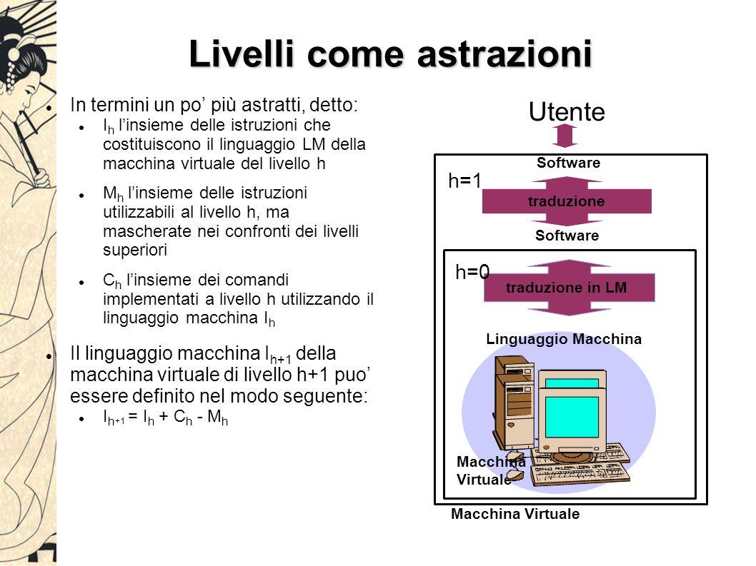 Livelli come astrazioni In termini un po' più astratti, detto: I h l'insieme delle istruzioni che costituiscono il linguaggio LM della macchina virtua