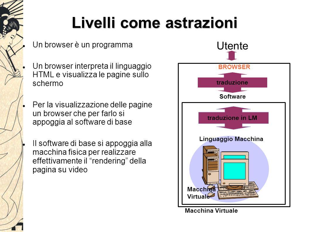 Livelli come astrazioni Un browser è un programma Un browser interpreta il linguaggio HTML e visualizza le pagine sullo schermo Per la visualizzazione