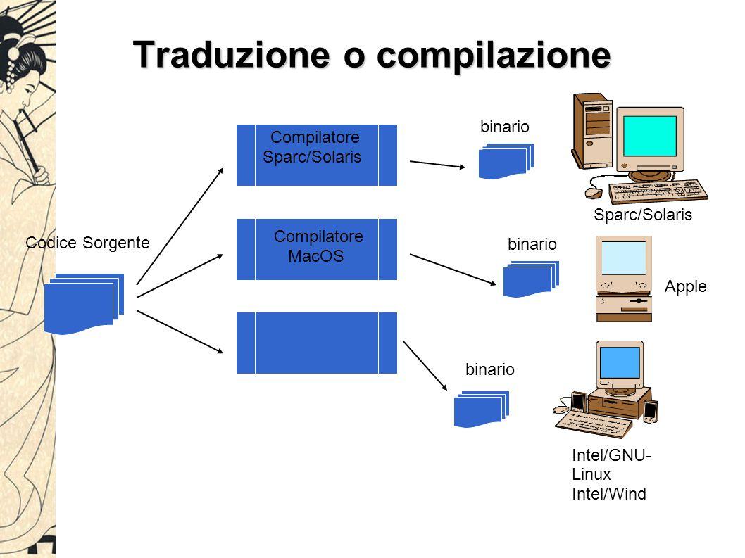 Traduzione o compilazione Compilazione (Pascal, C, Ada, C++): Efficienza di esecuzione. Il codice generato dal compilatore può essere ottimizzato, per