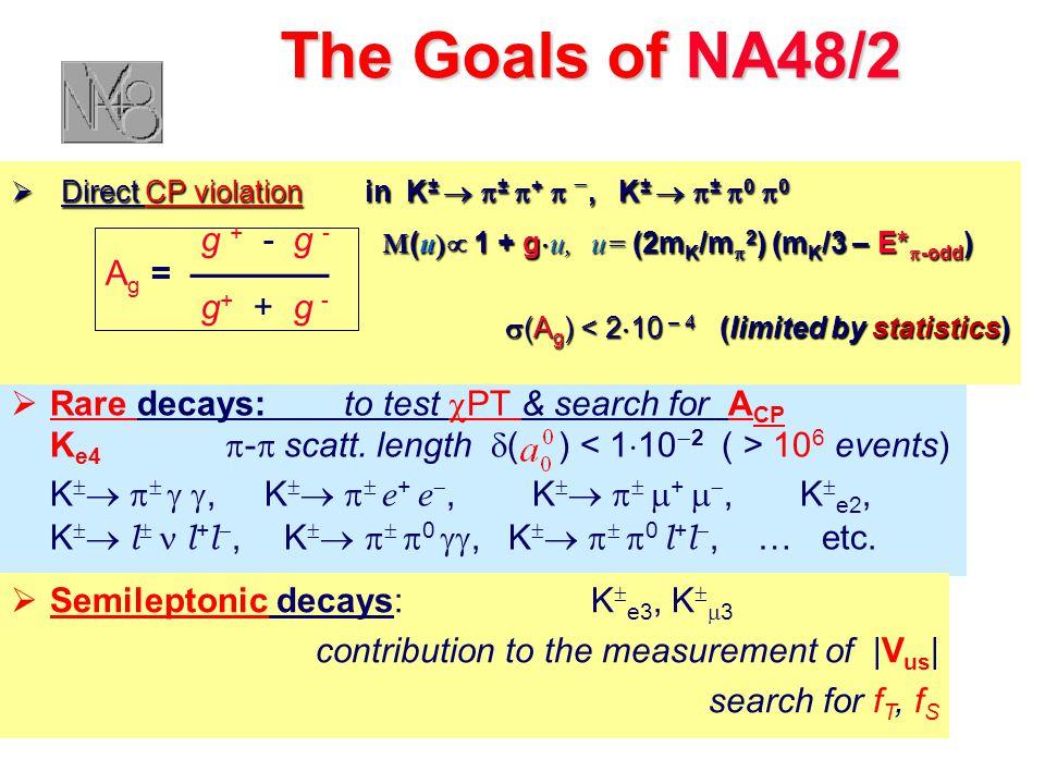  Direct CP violation in K ±   ±  +  , K ±   ±  0  0 M (u )  1 + g  u, u= (2m K /m  2 ) (m K /3 – E*  -odd ) M (u )  1 + g  u, u= (2m K